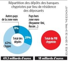 secteur bancaire hypertrophié
