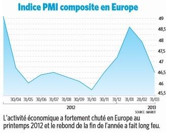 Indice PMI