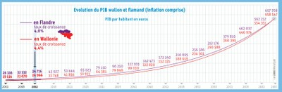 PIB wallon et flamand