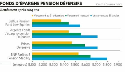 épargne pension