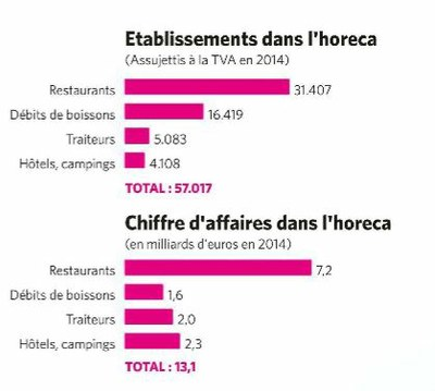 Etablissements horeca