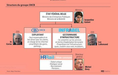 structure sncb
