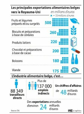 exportations alimentaires