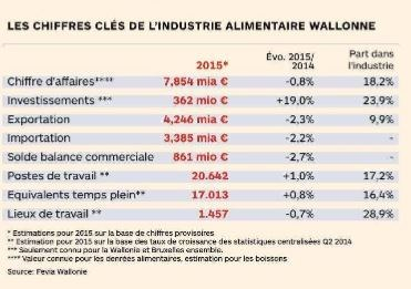 industrie alimentaire