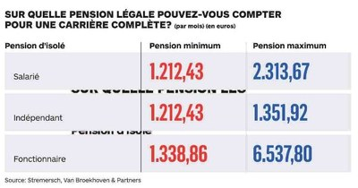 pension legale