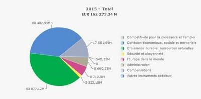 budget européen1