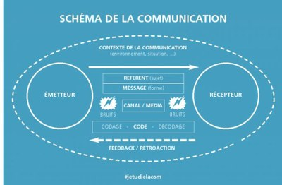 schéma de communication